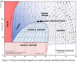 Co2 Pressure And Temperature Chart Variation Of Properties In The Dense Phase Region Part 1