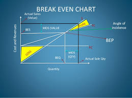 Angle Of Incidence In Break Even Chart Ipcc_marginal Costing