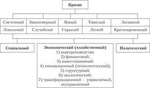 Классификация кризисов Антикризисное управление Типология кризисов
