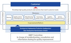 Quality Assurance System Chart Interaction With Stakeholders Csr Company Shima Seiki