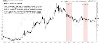 Silver Price Chart Last 6 Months In India A Silver Price Forecast For 2020 And 2021 Investing Haven