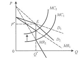 Закачать Ценообразование спрос и предложение курсовая Ценообразование спрос и предложение курсовая