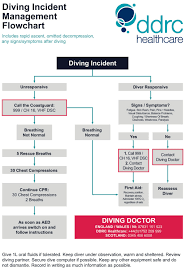 Decompression Chart Diving Emergency Ddrc Healthcare
