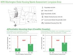 Washington State Mileage Chart Wshfc My View February 2015 Housing Needs Assessment