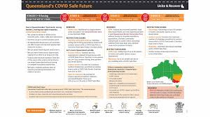 Tougher border restrictions are now in place for people wanting to enter nsw from victoria, including a border. Queensland Has Released A New Roadmap For Easing Covid 19 Restrictions For The Rest Of 2020 Concrete Playground Concrete Playground Brisbane