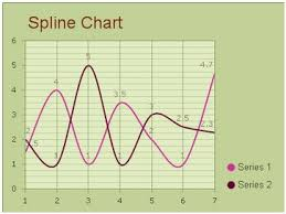 Spline Charts Guide Ui Control For Asp Net Ajax C Vb Net