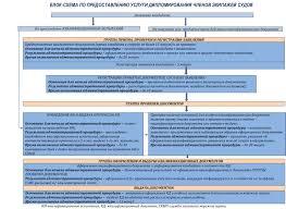 Морской порт Новороссийск Общая информация Федеральное  Перечень медицинских учреждений представивших лицензии образцы оттисков печатей и списки лиц медицинского персонала имеющих право подписи на медицинских