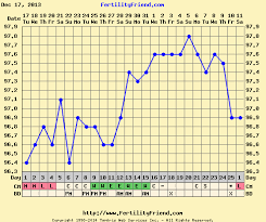 Anyone Else With Low Bbt Went On To Have A Healthy Pregnancy