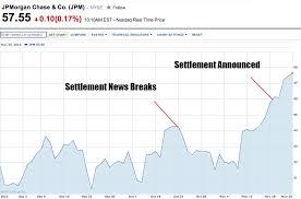 Jpmorgans Soaring Stock Price To Completely Erase 13