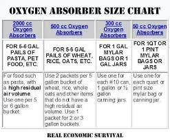 Oxygen Absorber Chart Canned Food Storage Dehydrator