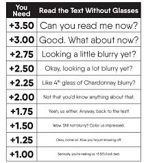 Contact Prescription Strength Chart Eye Prescription Chart Www Bedowntowndaytona Com