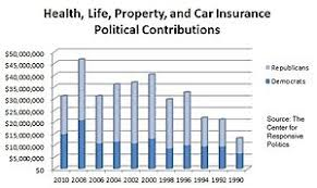 healthcare reform debate in the united states lobbying edit