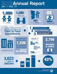 Ipfw Career Services Annual Report The Major Story Pinterest