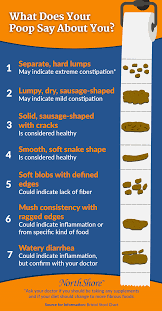 Bowel Movement Consistency Chart What Does Your Poop Say About You