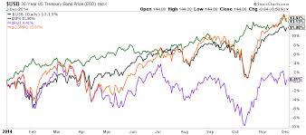 Why The Stocks To Bonds Ratio Is Important Into 2015 See