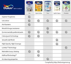 Image Presentation How To Pick The Most Suitable Type Of Paint For Your Walls The Loving Mum Picking Out Paint For Your House With Dulux Singapore