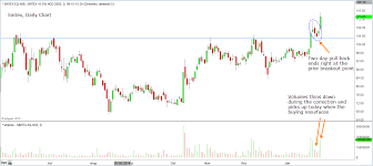 Sintex Industries Follow Up To Breakout With Volume