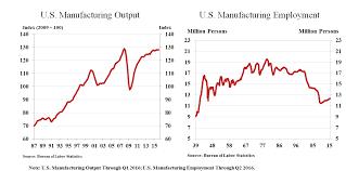 Manufacturing Output Manufacturing Output Vs Employment Mmta