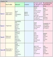 A Ve Blood Group Diet Chart Im Following A Blood Type Diet And I Literally Have Never