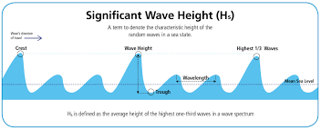 Sea State Chart Wave Height Why Douglas Sea State 3 Should Be Eliminated From Good