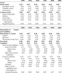 Balance Sheet Average Balance Sheets Items As A Fraction Of Total