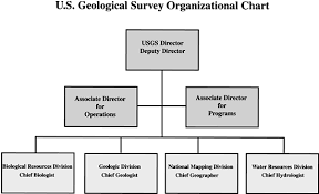 Fy 1998 Annual Financial Report Usgs Organizational Chart
