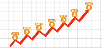 This makes forecasts of its value. Bitcoin Price Prediction 2019 2025 Bitcoin Price Bitcoin Chart Bitcoin