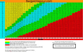 sub ohm coil chart resistances