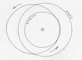 Orbit of earth orbit of mars and an elliptical orbit which intersects both of