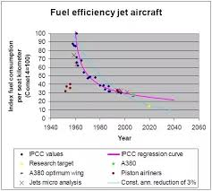 Aircraft Fuel Consumption Chart Will There Ever Be A Passenger Jet Engine That Does Not Use