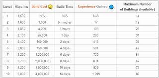 Design Archer Queen Upgrade Cost Chart Cocodiamondz Com