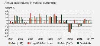 World Gold Demand Geographic Diversity World Gold Council