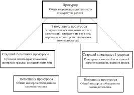 Отчет По Практике В Прокуратуре ironman  Отчет По Практике В Прокуратуре 2013