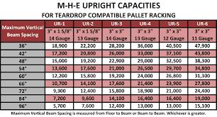 Interlake Racking Capacity Chart