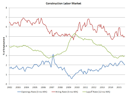 Job Openings In Construction September Data Eye On Housing