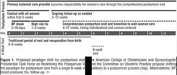 Optimizing Postpartum Care Acog