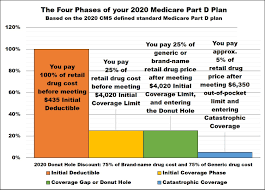 Medicare Low Income Subsidy Chart 2020 Library Together Health