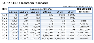 Modular Cleanrooms For All Industries And ApplicationsClass 100 Clean Room Design