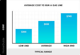 Natural Gas Appliance Btu Chart 2019 Gas Line Installation Cost Cost To Run Gas Line