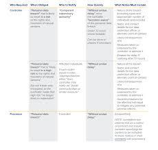 Gdpr Breach Notification Checklist Lexology