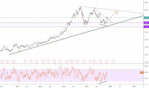 Gddy Stock Price And Chart Nyse Gddy Tradingview