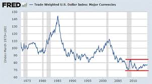 Charles Hugh Smith Blog How Much Higher Could The U S