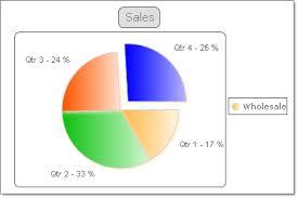 Telerik Pie Chart Demo Pie Charts Radchart For Asp Net Ajax Documentation