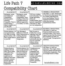 Numerology Lifepath 7 Compatibility Chart Must Read