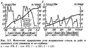 Особенности породоразрущающего инструмента при бурении наклонно  Если бы снижение отклоняющей силы на долоте с ростом зенитного угла значительно влияло на процесс искривления скважины то интенсивность искривления ствола