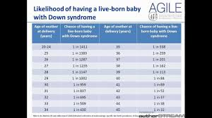 about down syndrome symptoms and testing