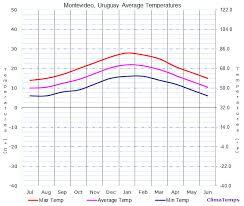 Average Temperatures In Montevideo Uruguay Temperature