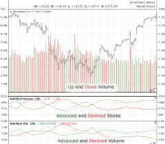 Russell 3000 Index Fund Chart Historical Data Russell 3000