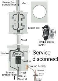 100 amp meter socket wiring car wiring diagrams explained \u2022  100 amp meter socket with disconnect amp meter base wiring diagram rh cyanswim club 100 amp electrical panel 100 amp meter disconnect combo