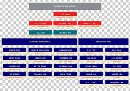Uob Organisation Chart Organizational Chart Organizational Structure United